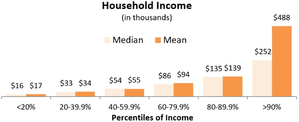 HH Income 2016 SCF