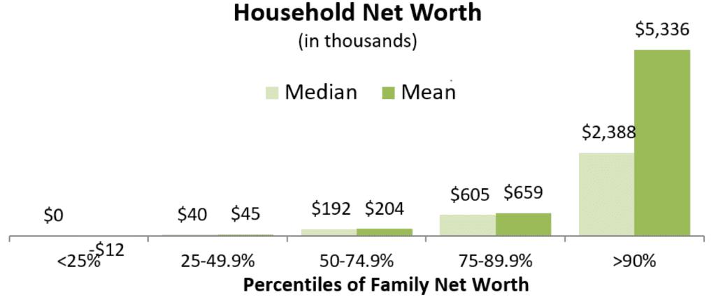 HH Net Worth 2016 SCF