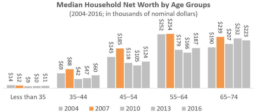 Household Net Worth by Age in 2016