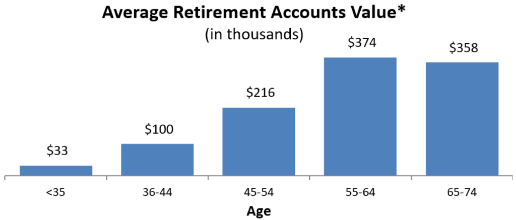 Retirement Account Balances by Age in 2016
