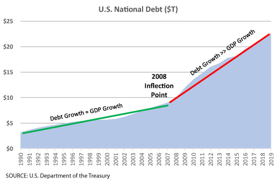 debt growth surpases GDP growth rate