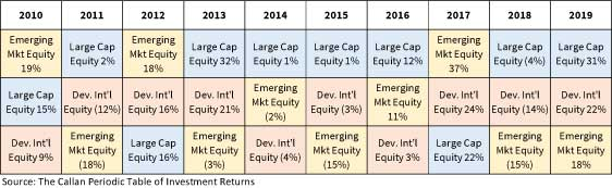 returns by year for US equity, int'l and emerging markets