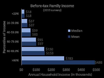HH Income per SCF 2019