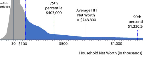 wealth distribution snip