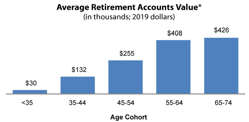 value of retirement accounts by age